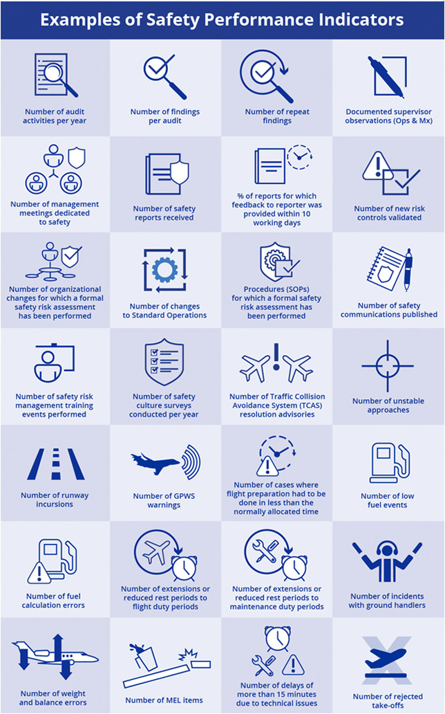 Examples of Safety Performance indicators